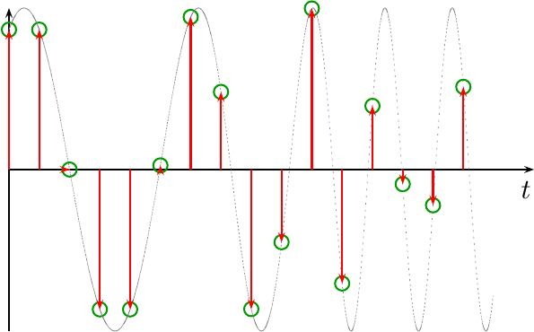 This figure shows a picture of a swept frequency sine wave, that has been sampled.  The samples are represented by impulses, the original sinewave by a dotted curve