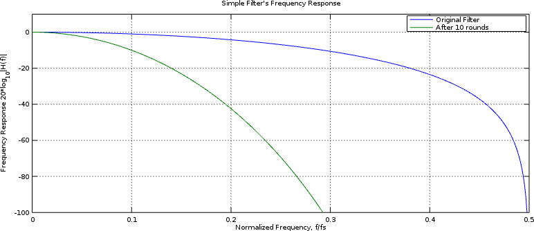 Performance of a very simple FIR filter